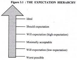 Types Meaning Service Expectations Meaning Types And Models With Diagrams And