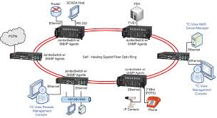 tcview network management system tc communications
