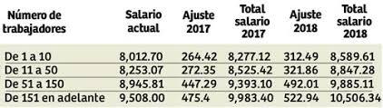 tabla de salarios en costa rica 2016 honduras tiene el segundo salario mínimo más alto de ca diario la