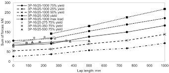 the effect of shear and lap arrangement on reinforcement lap