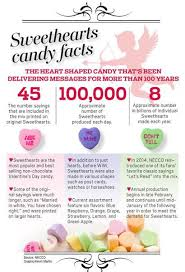 sweetheart candy sayings tweet your sweetheart candy company remains relevant after 167