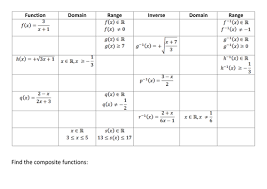 inverse composite domain and range of functions by kirbatron