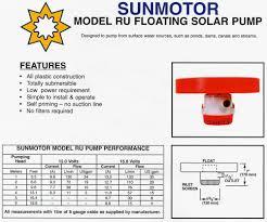 jovoto simple solar pump for india energy r evolution a