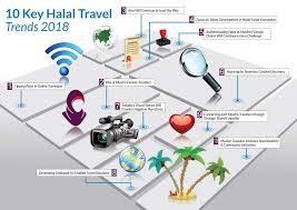 Travel Trends images Halal travel frontier 2018 jpg