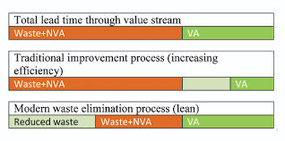 Value Stream Mapping A Generalized Framework For Value Stream Mapping In The Textile