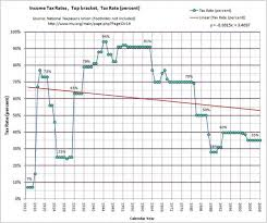 2015 Federal Tax Tables The History Of Taxes Here U0027s How High Today U0027s Rates Really Are