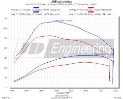 audi q5 3 0 tdi chip tuning 325ps 668nm audi q5 3 0 tdi chip tuning jd engineering 2