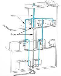 Kitchen Sink Vent Clogged - Kitchen sink venting