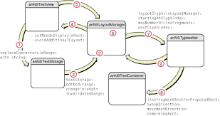 text layout programming guide the layout manager