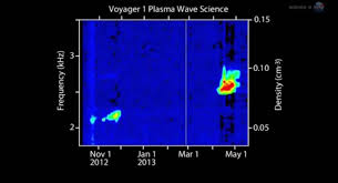 Iowa how do sound waves travel images How voyager 1 recorded noises when there 39 s no sound in jpg