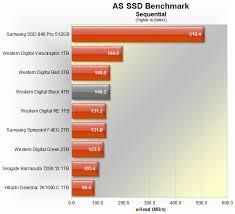 Hard Drive Bench Mark Western Digital Black 4tb Hard Drive Review U003e Benchmarks As Ssd