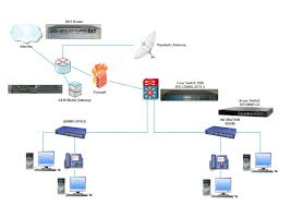 avaya lan diagram avaya ip telephony implementation guide