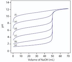9 2 acid u2013base titrations chemistry libretexts