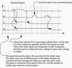 plc latch flip flop logic function