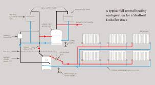 plumbing diagram for central heating dolgular