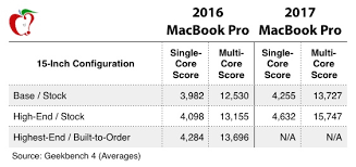 How Much Should I Bench Chart 2017 Macbook Pro Is Up To 20 Faster Than Last Year U0027s Model In