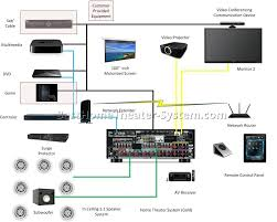 av receiver home theater home theater systems setup best home theater systems home