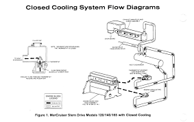 mercruiser 140 closed cooling system probelm page 1 iboats