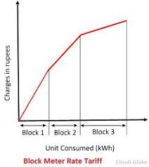 what is electricity tariff definition types u0026 factors