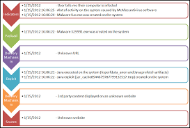 Computer Security Incident Report Template by Journey Into Incident Response Malware Root Cause Analysis