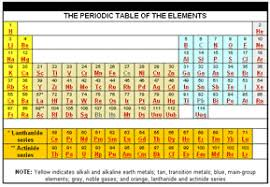 Science Is Fun Periodic Tables
