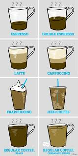 what your drink says about your personality the type of coffee you drink reveals your personality mine was spot on