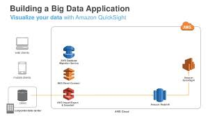 aws re invent 2016 building big data applications with the aws big d u2026