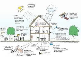 North West Bicester Ecotown Design Council - Eco home designs