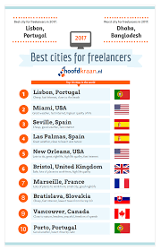 Cheap Cities To Live In by Do You Live In One Of The Best Cities For Freelancers