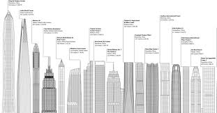 300 meter to feet 2017 was a record setting year for skyscraper construction citylab
