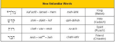 bible code digest com hebrew alphabet lesson four