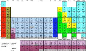Fe On The Periodic Table Introduction To The Periodic Tab