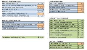 Restaurant Food Cost Spreadsheet Small Food Business Now More Spreadsheets In The Food Product