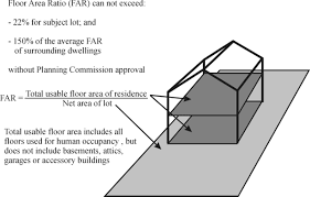 Basements For Dwellings by Township Of Grosse Ile Mi Single Family Residential Districts