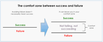 What Is Comfort Zone Mean There U0027s Comfort In Not Risking Success