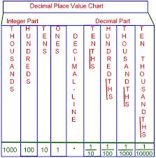 decimal place value chart tenths place hundredths place