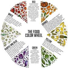 infographic the food color chart econugenics blog