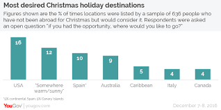 yougov four in ten brits would consider spending abroad