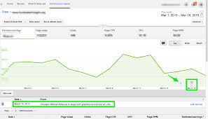 adsense cpc how to use channels to increase adsense revenue