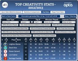 la liga table 2016 17 top scorer epl top players so far goal scorers creators assists passers