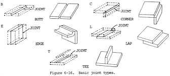 smaw nomenclature and joints diagrams and tables weld guru