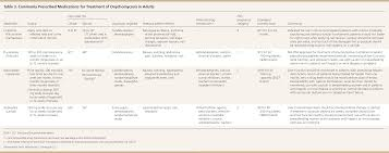 onychomycosis current trends in diagnosis and treatment