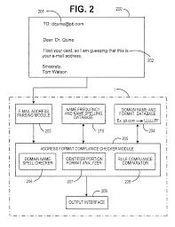 Proper Mail Address Format by Patent Usre43118 Method For Determining E Mail Address Format