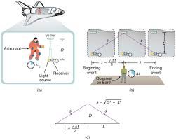 simultaneity and time dilation physics
