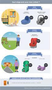 reglementation siege auto bébé axa prévention