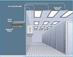 Power Over Ethernet Poe Lighting Market Asia Pacific Study And