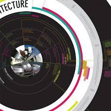 20th century architecture timeline chrissy laing as in chrissy timeline design of 20th century architecture styles notable architects and details on the history of the decade designed at 30