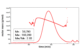 multi angle light scattering absolute molecular weight determination of sodium alginate lb 806m