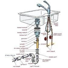kitchen faucet parts names how to install kitchen sink plumbing thelodge club