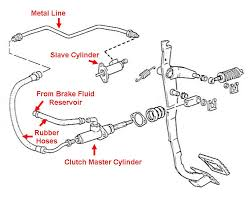 audi clutch problems how a clutch cylinder replacement is done